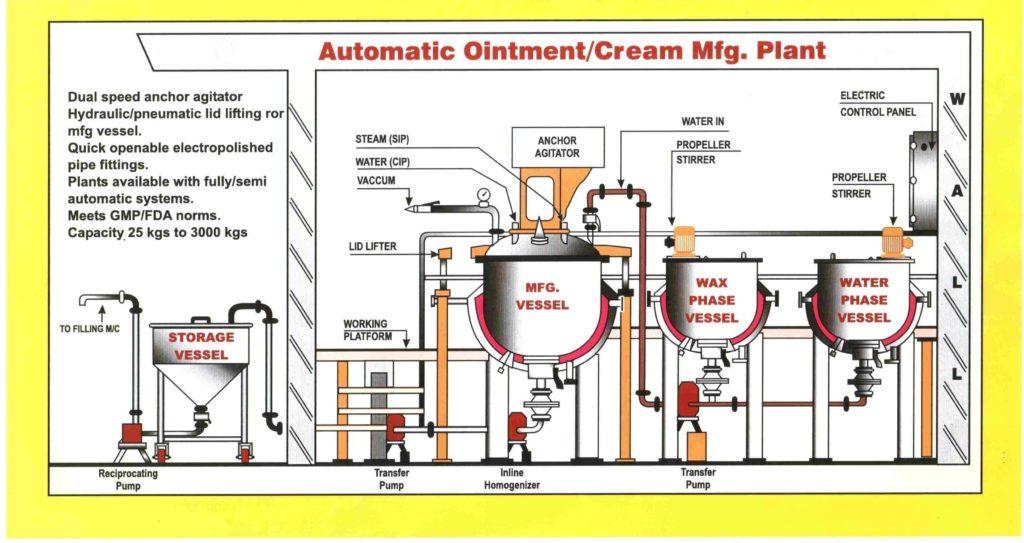 Cream Production Plant Layout
