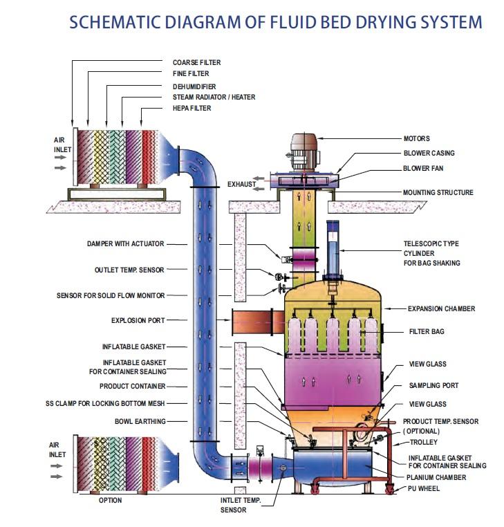 Schematic Diagram of Fluid Bed Dryer